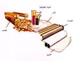 المواد الكيميائية المستخدمة في صناعة الورق