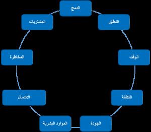 دورة إدارة المشاريع الاحترافية المدينة