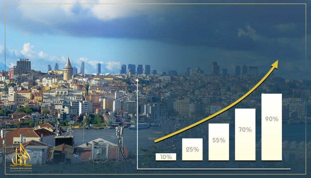 كيف افتح مشروع في تركيا